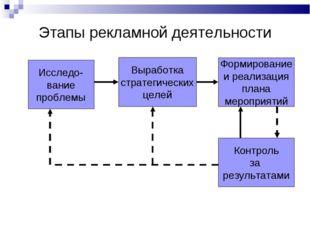 Этапы рекламной деятельности Выработка стратегических целей Формирование и ре