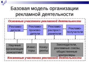 Базовая модель организации рекламной деятельности Основные участники рекламно