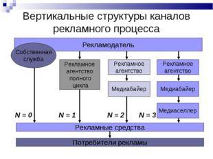 Вертикальные структуры каналов рекламного процесса Рекламодатель Собственная