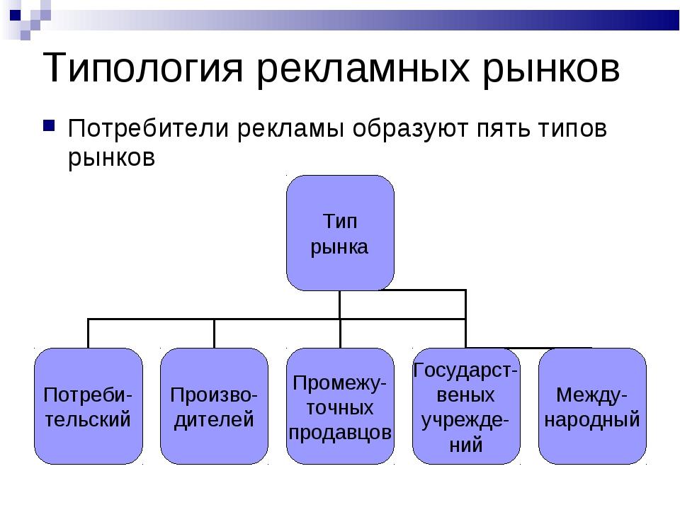 Типология рекламных рынков Потребители рекламы образуют пять типов рынков