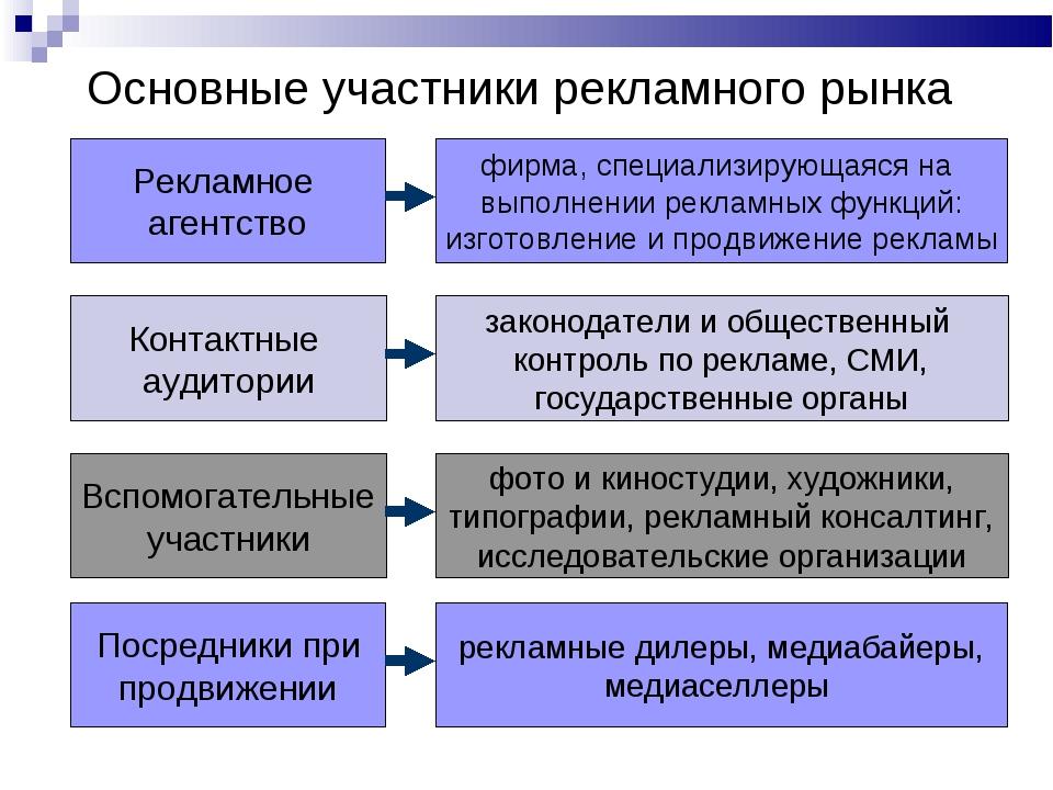 Основные участники рекламного рынка Контактные аудитории законодатели и общес...