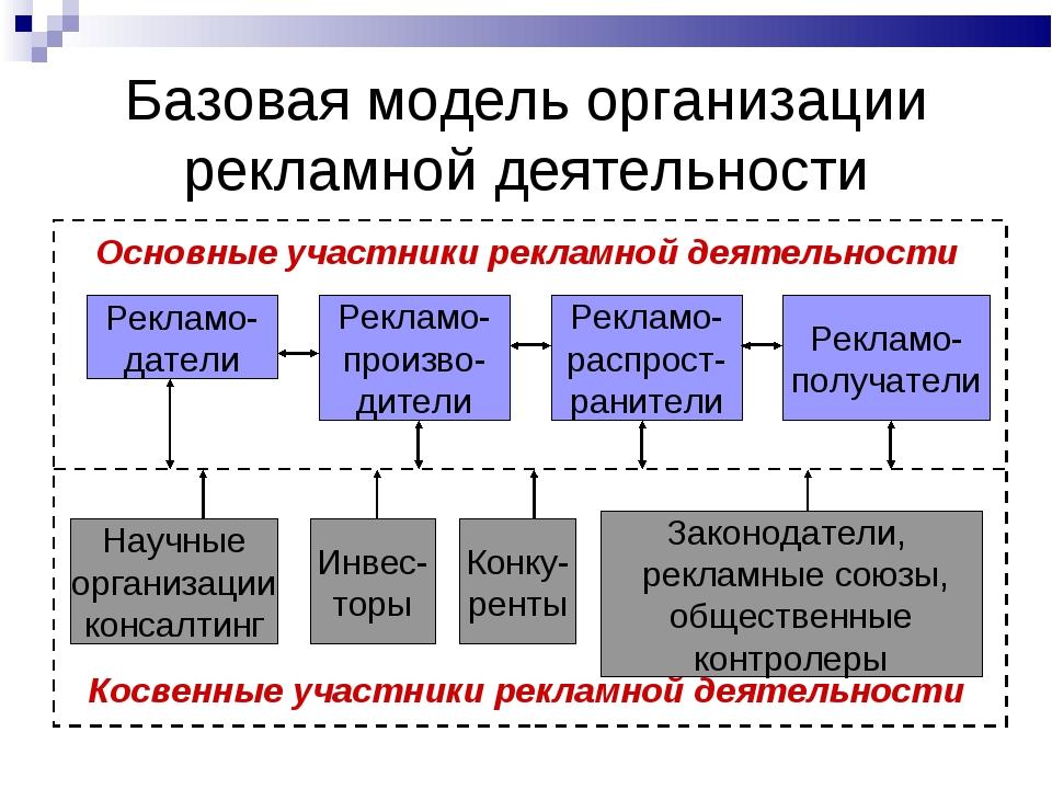 Базовая модель организации рекламной деятельности Основные участники рекламно...