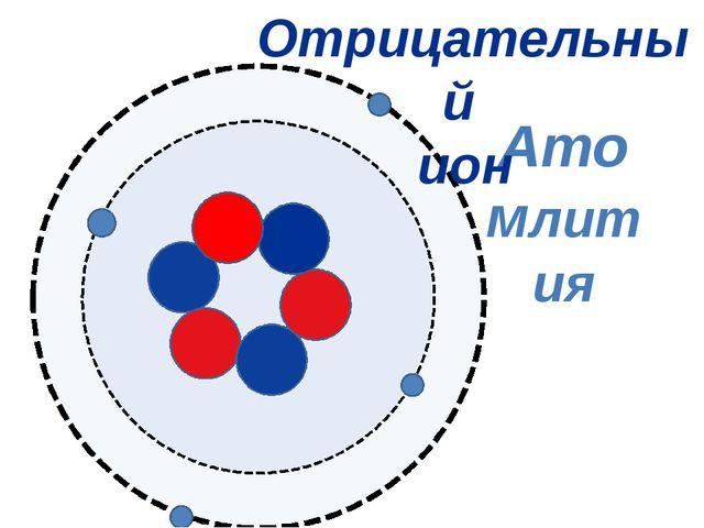 Атомлития Отрицательный ион