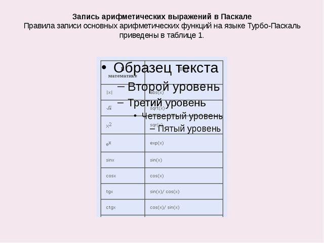 Запись арифметических выражений в Паскале Правила записи основных арифметичес...