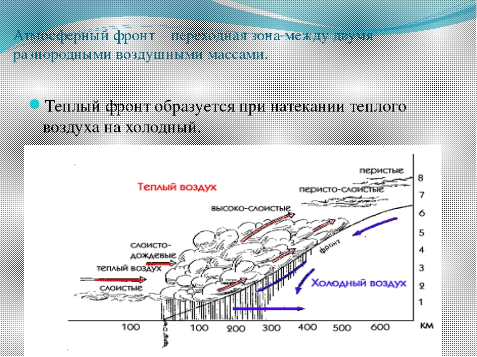 Атмосферный фронт – переходная зона между двумя разнородными воздушными масса...