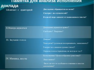 Памятка для анализа исполнения доклада I.Контакт с аудиторией Докладчик обра