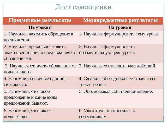 Лист самооценки Предметные результатыМетапредметные результаты На уроке яНа...