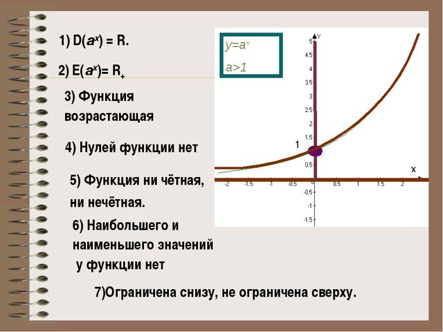 1) D(аx) = R. 2) E(аx)= R+ 4) Нулей функции нет 3) Функция возрастающая 1 5)...