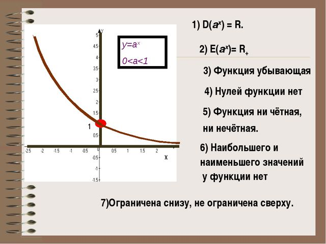 1) D(аx) = R. 2) E(аx)= R+ 3) Функция убывающая 4) Нулей функции нет 1 5) Фун...