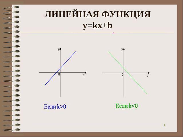 ЛИНЕЙНАЯ ФУНКЦИЯ y=kx+b