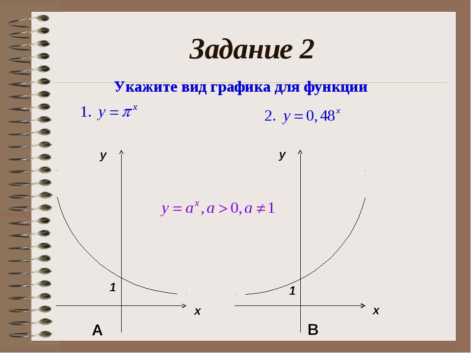 Задание 2 Укажите вид графика для функции А В