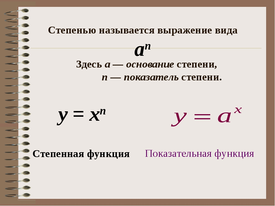 Степенная функция у = хп Степенью называется выражение вида Здесьа—основа...