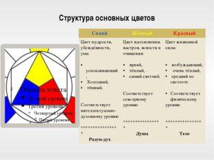 Структура основных цветов Синий Жёлтый Красный Цветмудрости, убеждённости, ум