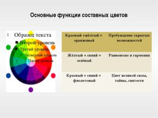 Основные функции составных цветов Красный +жёлтый = оранжевый Пробуждениескры