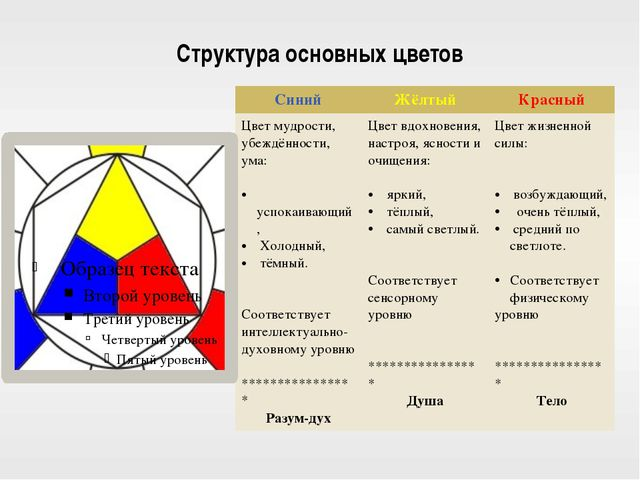 Структура основных цветов Синий Жёлтый Красный Цветмудрости, убеждённости, ум...