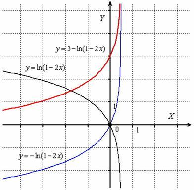 Геометрические преобразования графика. Общий алгоритм