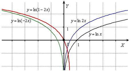 Геометрические преобразования графика натурального логарифма