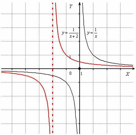 Сдвиг гиперболы вдоль оси OX