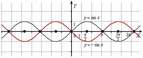 Симметричное отображение графика относительно оси OX. График минус синус икс