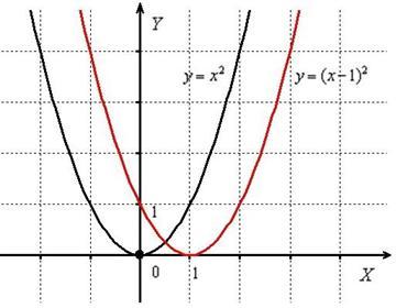 Сдвиг параболы вдоль оси OX