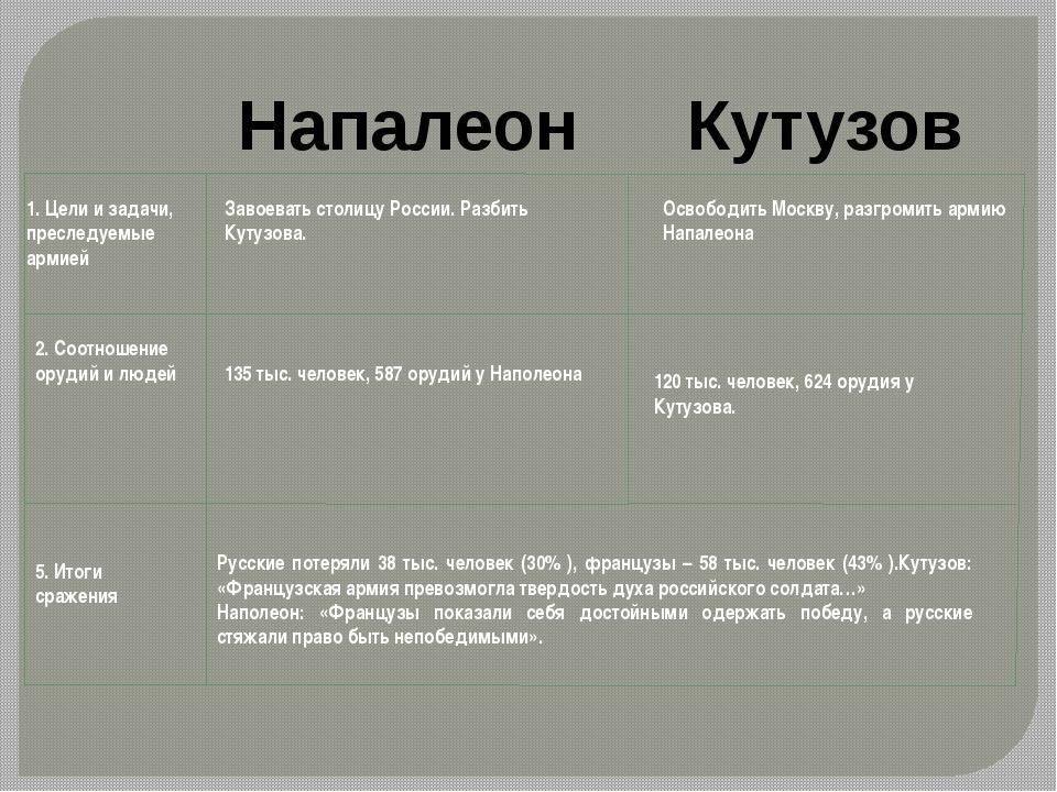1. Цели и задачи, преследуемые армией Завоевать столицу России. Разбить Кутуз...