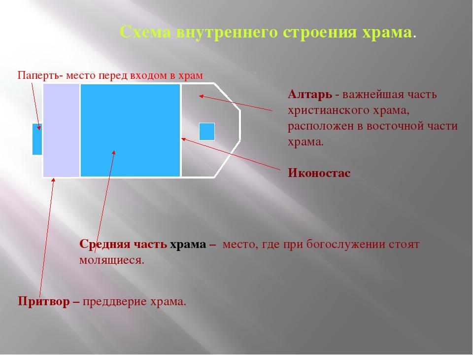 Схема внутреннего строения храма. Паперть- место перед входом в храм Притвор...