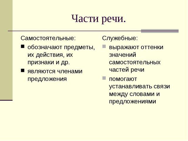 Части речи. Самостоятельные: обозначают предметы, их действия, их признаки и...