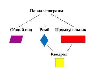 Параллелограмм Общий видРомб Прямоугольник Квадрат