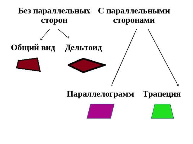 Без параллельных сторонС параллельными сторонами Общий видДельтоид Параллел...