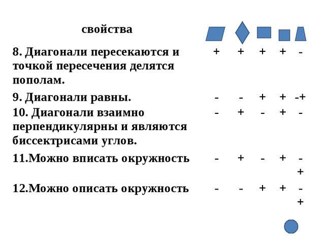 свойства 8. Диагонали пересекаются и точкой пересечения делятся пополам....