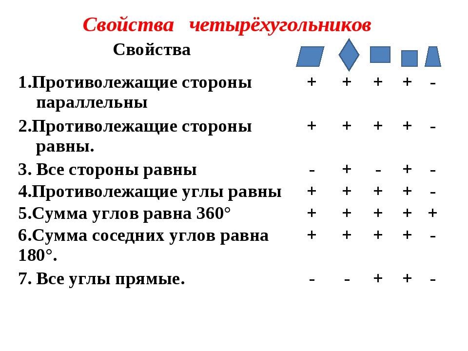 Свойства четырёхугольников Свойства  1.Противолежащие стороны параллельн...