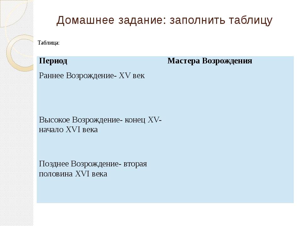 Домашнее задание: заполнить таблицу Таблица: Период Мастера Возрождения Ранне...