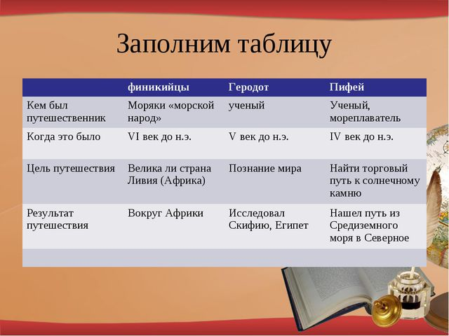Заполним таблицу финикийцыГеродотПифей Кем был путешественникМоряки «морс...