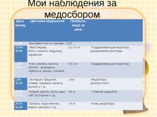 Мои наблюдения за медосбором Дата месяц Цветение медоносов Прибыль меда за де