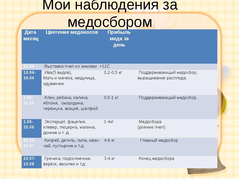 Мои наблюдения за медосбором Дата месяц Цветение медоносов Прибыль меда за де...