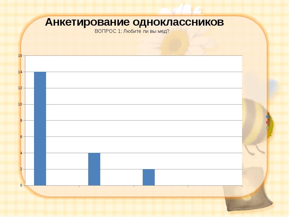 Анкетирование одноклассников ВОПРОС 1: Любите ли вы мед?