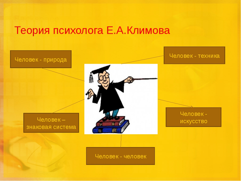 Теория психолога Е.А.Климова Человек - природа Человек - техника Человек - ис...