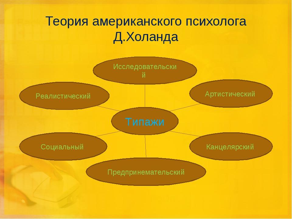 Теория американского психолога Д.Холанда Реалистический Типажи Исследовательс...