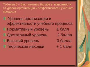 Таблица 5 – Выставление баллов в зависимости от уровня организации и эффектив
