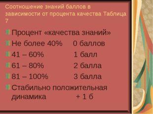Соотношение знаний баллов в зависимости от процента качества Таблица 7 Процен