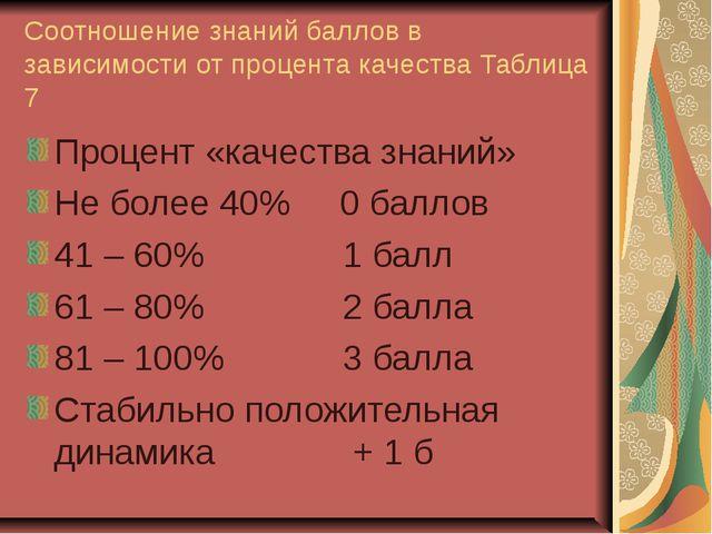 Соотношение знаний баллов в зависимости от процента качества Таблица 7 Процен...