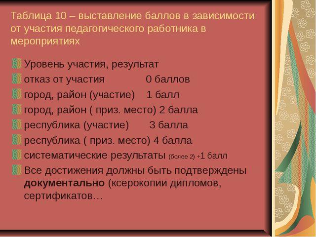 Таблица 10 – выставление баллов в зависимости от участия педагогического рабо...