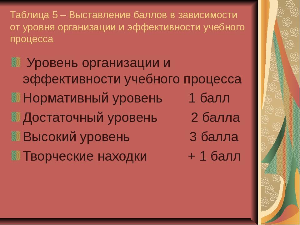 Таблица 5 – Выставление баллов в зависимости от уровня организации и эффектив...