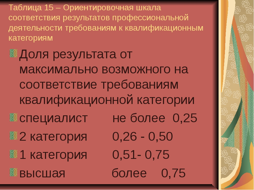 Таблица 15 – Ориентировочная шкала соответствия результатов профессиональной...