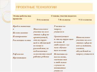 ПРОЕКТНЫЕ ТЕХНОЛОГИИ Этапыработы над проектом Степень участия педагога 5-6-е