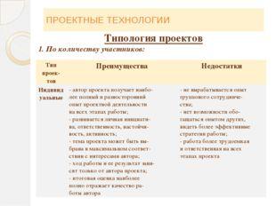 ПРОЕКТНЫЕ ТЕХНОЛОГИИ Типология проектов 1. По количеству участников: Типпроек