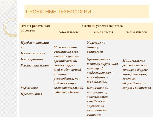 ПРОЕКТНЫЕ ТЕХНОЛОГИИ Этапыработы над проектом Степень участия педагога 5-6-е...