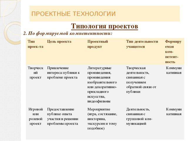 ПРОЕКТНЫЕ ТЕХНОЛОГИИ Типология проектов 2. По формируемой компетентности: Тип...