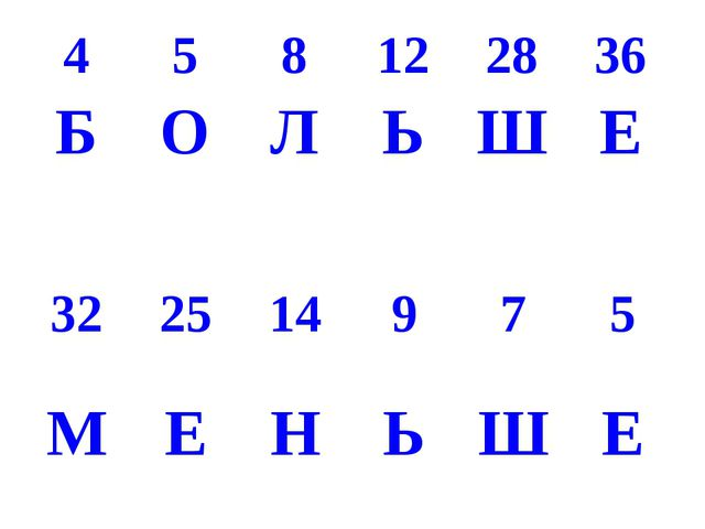 4 5 8 12 28 36 Б О Л Ь Ш Е 32 25 14 9 7 5 М Е Н Ь Ш Е