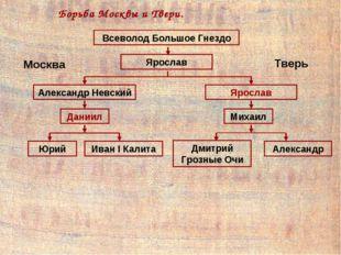 Всеволод Большое Гнездо Ярослав Александр Невский Ярослав Тверь Москва Борьба